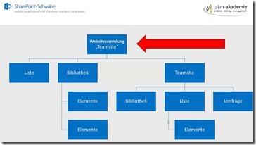 SharePoint-Berechtigungsstufen anpassen Wie es geht und was zu beachten ist (3)